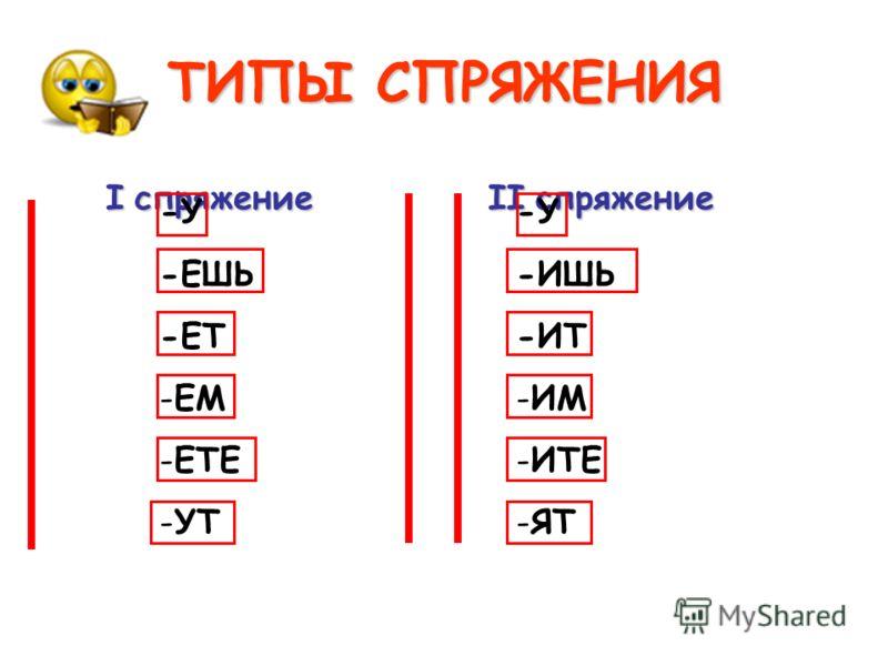 Презентация 3 Класс Изменение Глаголов По Числам