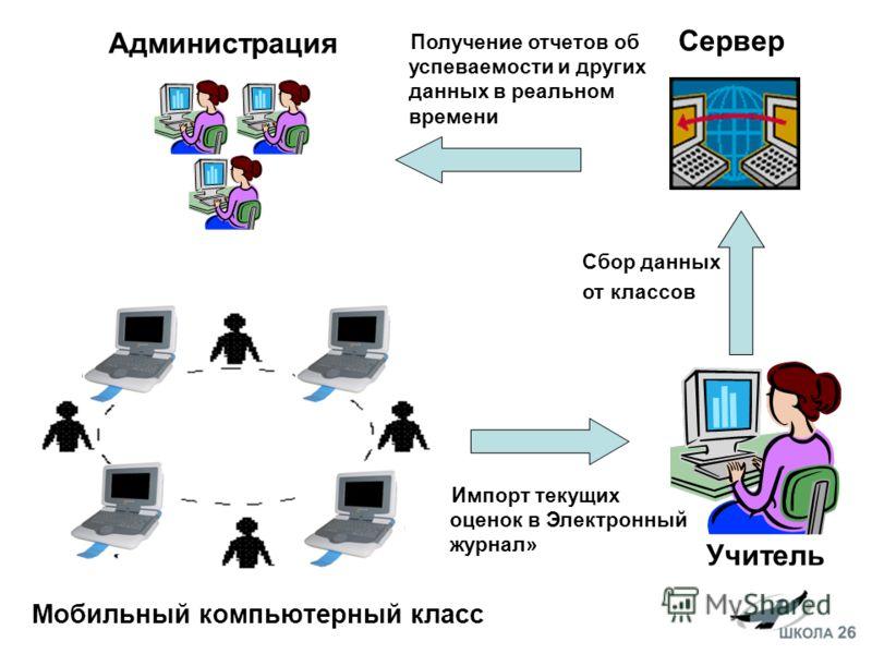 Мобильный компьютерный класс Учитель Импорт текущих оценок в Электронный журнал» Сервер Администрация Сбор данных от классов Получение отчетов об успеваемости и других данных в реальном времени