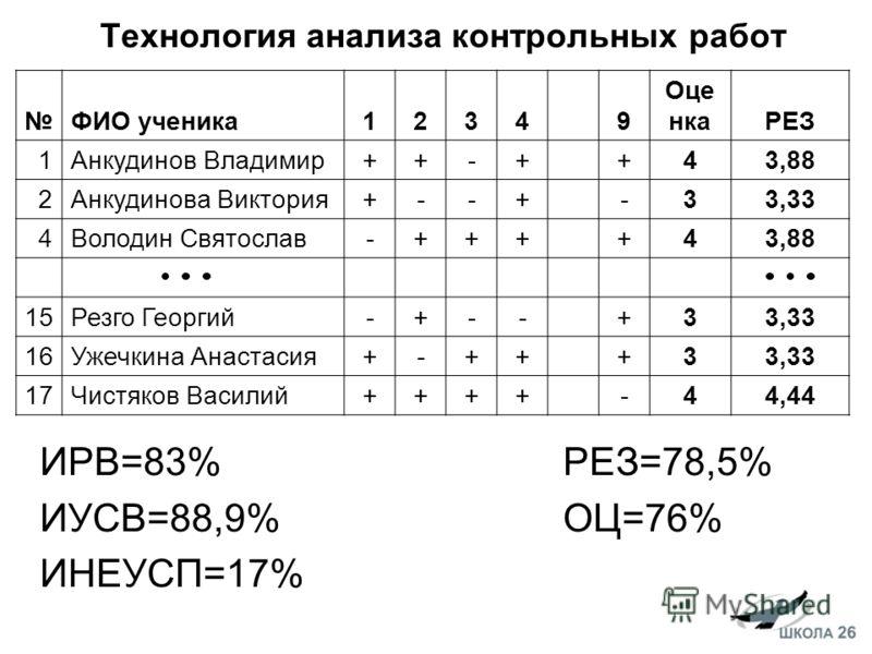 Технология анализа контрольных работ ИРВ=83% РЕЗ=78,5% ИУСВ=88,9%ОЦ=76% ИНЕУСП=17% ФИО ученика12349 Оце нкаРЕЗ 1Анкудинов Владимир++-++43,88 2Анкудинова Виктория+--+-33,33 4Володин Святослав-++++43,88 15Резго Георгий-+--+33,33 16Ужечкина Анастасия+-+