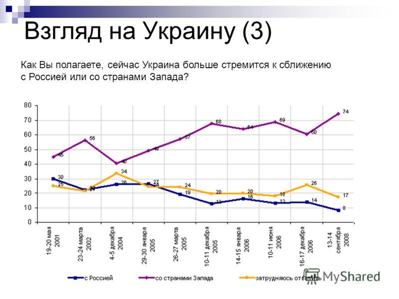 Взгляд на Украину (3) Как Вы полагаете, сейчас Украина больше стремится к сближению с Россией или со странами Запада?