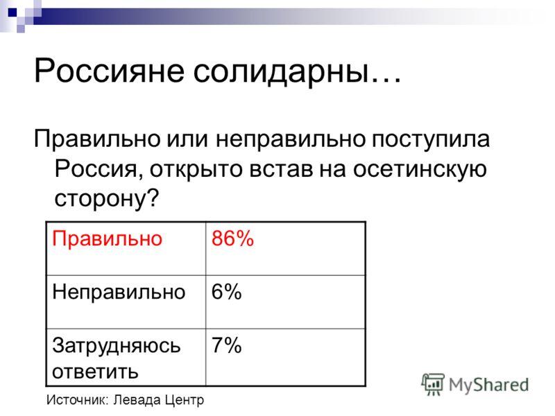 Россияне солидарны… Правильно или неправильно поступила Россия, открыто встав на осетинскую сторону? Правильно86% Неправильно6% Затрудняюсь ответить 7% Источник: Левада Центр