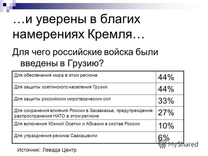 …и уверены в благих намерениях Кремля… Для чего российские войска были введены в Грузию? Источник: Левада Центр Для обеспечения мира в этом регионе 44% Для защиты осетинского населения Грузии 44% Для защиты российских миротворческих сил 33% Для сохра