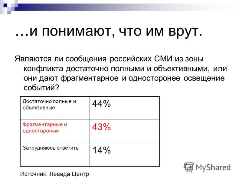 …и понимают, что им врут. Являются ли сообщения российских СМИ из зоны конфликта достаточно полными и объективными, или они дают фрагментарное и односторонее освещение событий? Достаточно полные и объективные 44% Фрагментарные и одностороные 43% Затр