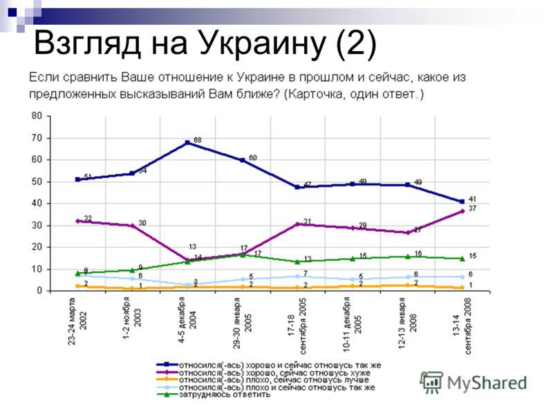 Взгляд на Украину (2)
