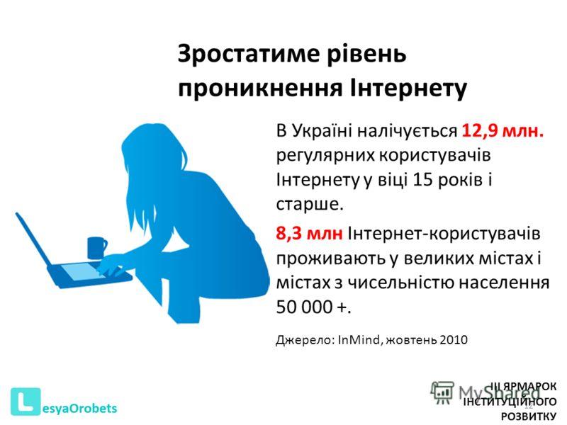Зростатиме рівень проникнення Інтернету В Україні налічується 12,9 млн. регулярних користувачів Інтернету у віці 15 років і старше. 8,3 млн Інтернет-користувачів проживають у великих містах і містах з чисельністю населення 50 000 +. Джерело: InMind,
