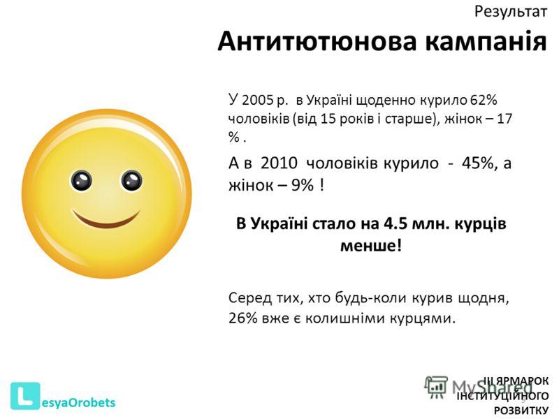 Результат Антитютюнова кампанія 9 У 2005 р. в Україні щоденно курило 62% чоловіків (від 15 років і старше), жінок – 17 %. А в 2010 чоловіків курило - 45%, а жінок – 9% ! В Україні стало на 4.5 млн. курців менше! Серед тих, хто будь-коли курив щодня,