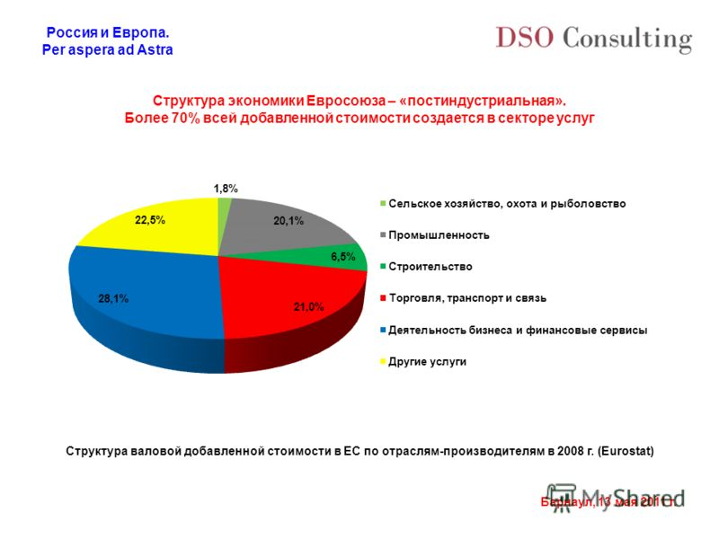 Россия и Европа. Per aspera ad Astra Барнаул, 13 мая 2011 г. Структура экономики Евросоюза – «постиндустриальная». Более 70% всей добавленной стоимости создается в секторе услуг Структура валовой добавленной стоимости в ЕС по отраслям-производителям