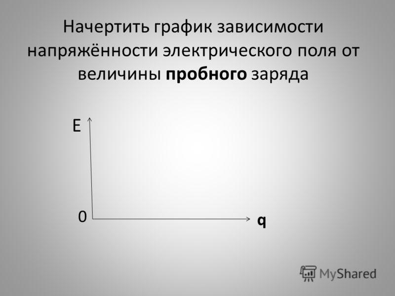 Начертить график зависимости напряжённости электрического поля от величины пробного заряда Е q 0