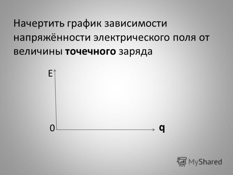Начертить график зависимости напряжённости электрического поля от величины точечного заряда Е 0 q