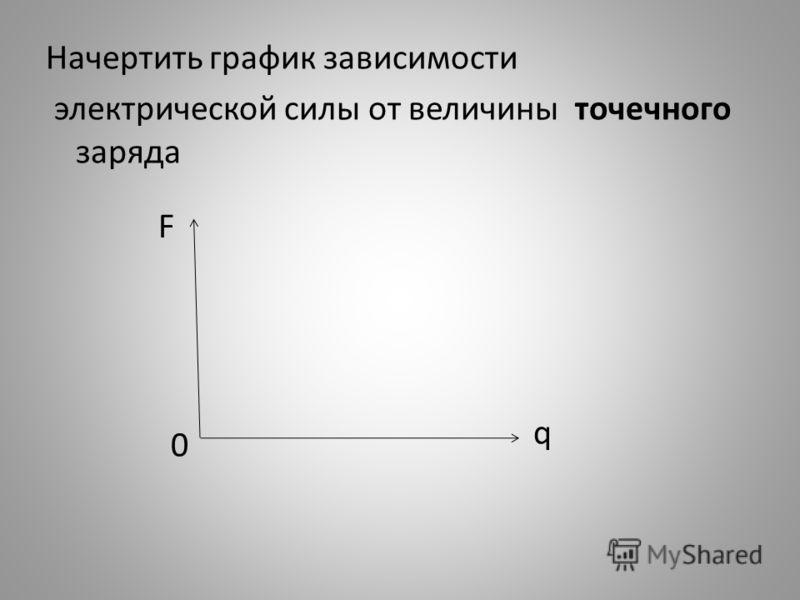 Начертить график зависимости электрической силы от величины точечного заряда F q 0