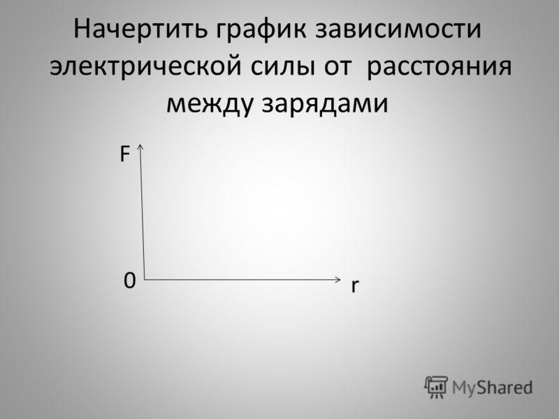 Начертить график зависимости электрической силы от расстояния между зарядами F 0 r