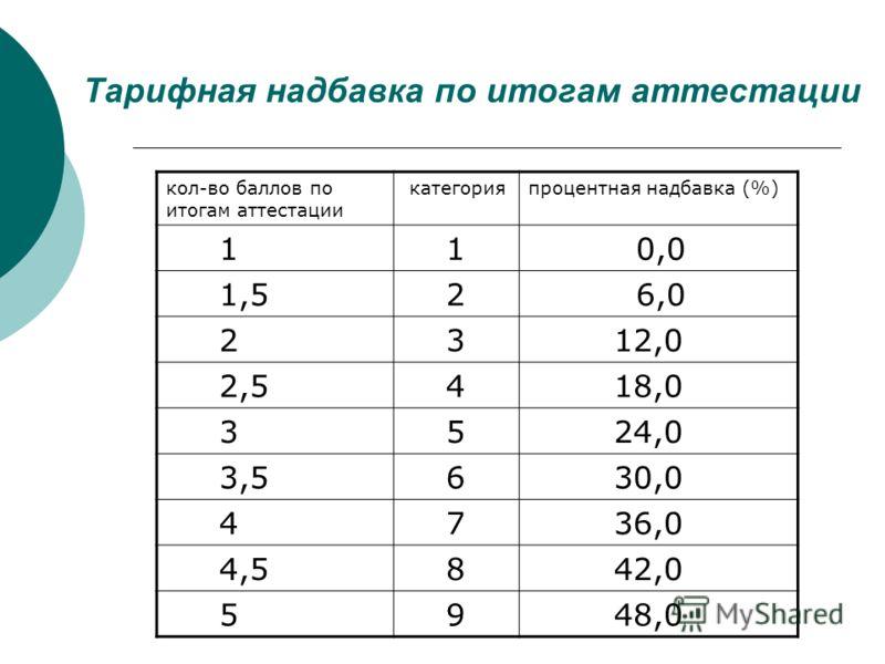 Тарифная надбавка по итогам аттестации кол-во баллов по итогам аттестации категорияпроцентная надбавка (%) 1 1 0,0 1,5 2 6,0 2 3 12,0 2,5 4 18,0 3 5 24,0 3,5 6 30,0 4 7 36,0 4,5 8 42,0 5 9 48,0