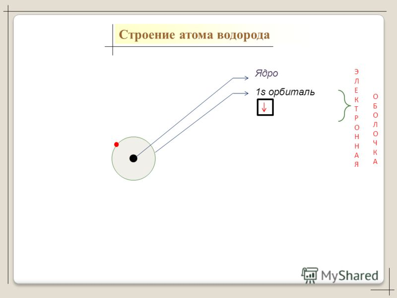 Ядро 1s орбиталь ЭЛЕКТРОННАЯЭЛЕКТРОННАЯ ОБОЛОЧКАОБОЛОЧКА Строение атома водорода