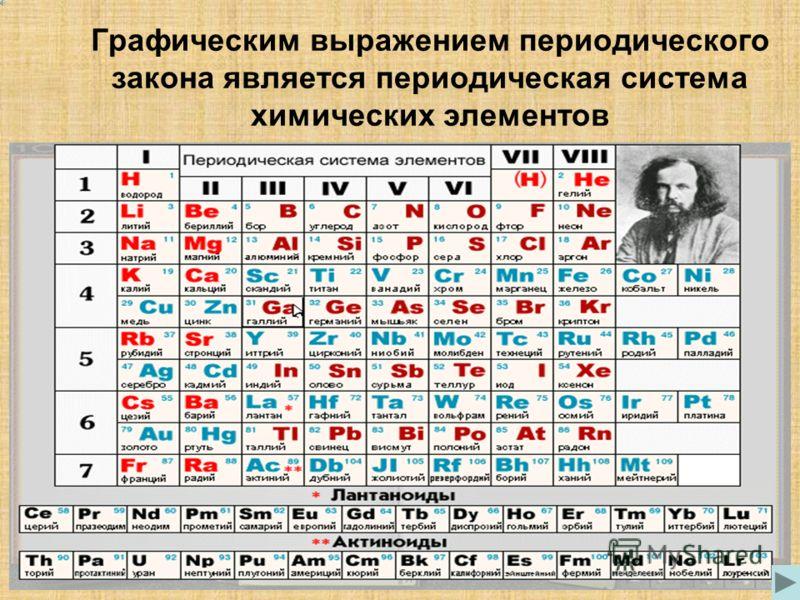Графическим выражением периодического закона является периодическая система химических элементов