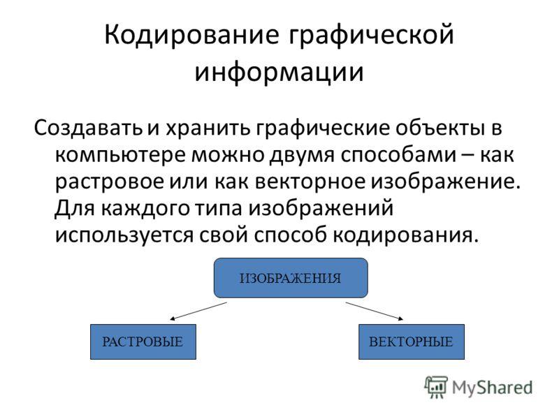 Кодирование графической информации Создавать и хранить графические объекты в компьютере можно двумя способами – как растровое или как векторное изображение. Для каждого типа изображений используется свой способ кодирования. ИЗОБРАЖЕНИЯ РАСТРОВЫЕВЕКТО