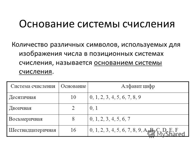 Основание системы счисления Количество различных символов, используемых для изображения числа в позиционных системах счисления, называется основанием системы счисления. Система счисленияОснованиеАлфавит цифр Десятичная100, 1, 2, 3, 4, 5, 6, 7, 8, 9 Д