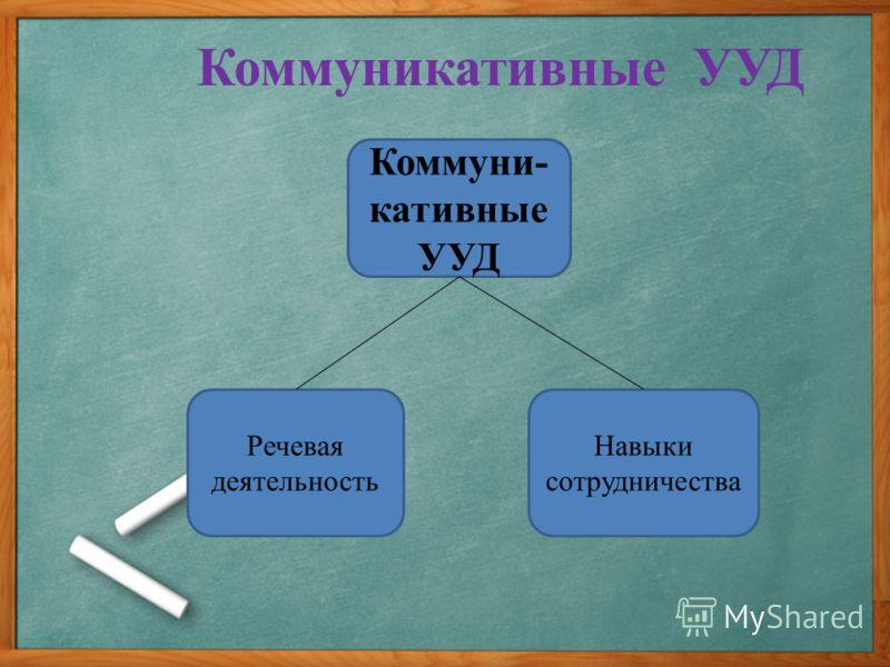 Коммуникативные УУД Коммуни- кативные УУД Речевая деятельность Навыки сотрудничества