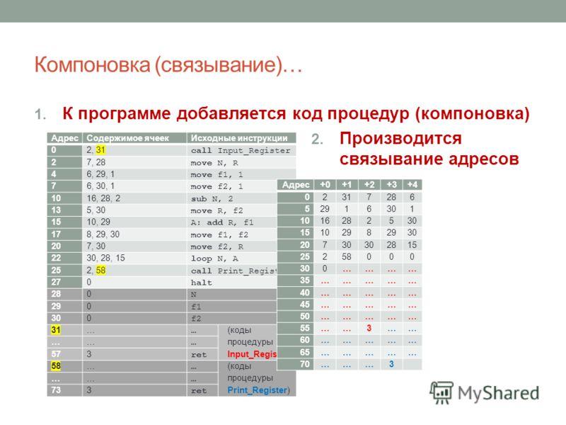 Компоновка (связывание)… 1. К программе добавляется код процедур (компоновка) 2. Производится связывание адресов АдресСодержимое ячеекИсходные инструкции 0 2, [Input_Register] call Input_Register 2 7, 28 move N, R 4 6, 29, 1 move f1, 1 7 6, 30, 1 mov