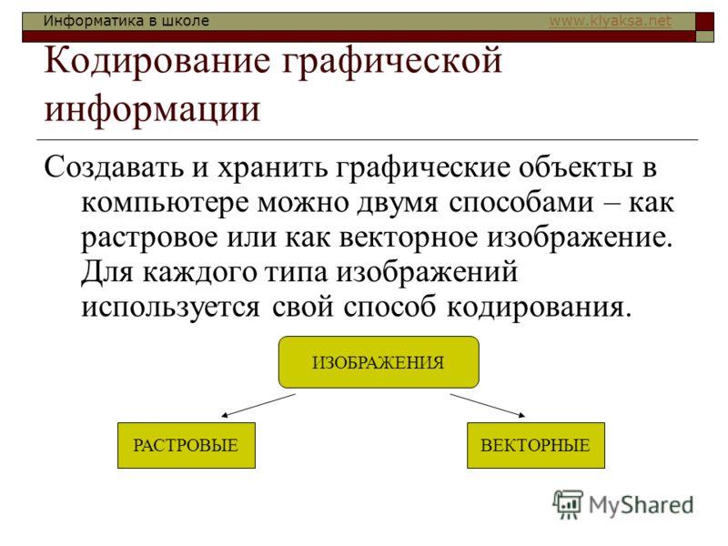 Информатика в школе www.klyaksa.netwww.klyaksa.net Кодирование графической информации Создавать и хранить графические объекты в компьютере можно двумя способами – как растровое или как векторное изображение. Для каждого типа изображений используется