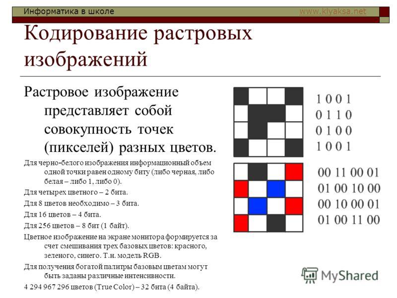 Информатика в школе www.klyaksa.netwww.klyaksa.net Кодирование растровых изображений Растровое изображение представляет собой совокупность точек (пикселей) разных цветов. Для черно-белого изображения информационный объем одной точки равен одному биту