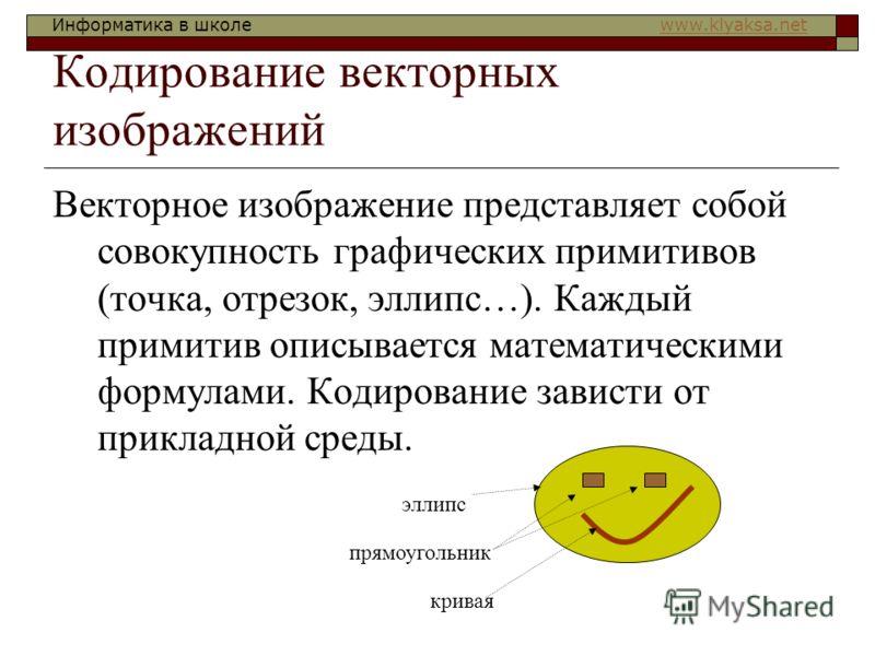 Информатика в школе www.klyaksa.netwww.klyaksa.net Кодирование векторных изображений Векторное изображение представляет собой совокупность графических примитивов (точка, отрезок, эллипс…). Каждый примитив описывается математическими формулами. Кодиро