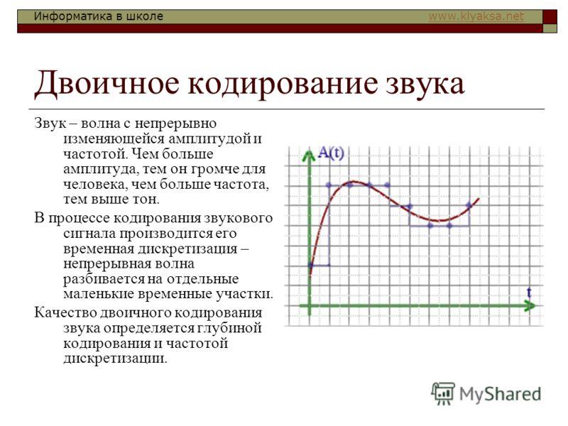 Информатика в школе www.klyaksa.netwww.klyaksa.net Двоичное кодирование звука Звук – волна с непрерывно изменяющейся амплитудой и частотой. Чем больше амплитуда, тем он громче для человека, чем больше частота, тем выше тон. В процессе кодирования зву