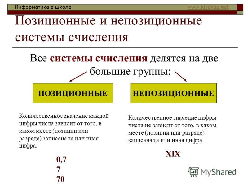 Информатика в школе www.klyaksa.netwww.klyaksa.net Позиционные и непозиционные системы счисления Все системы счисления делятся на две большие группы: ПОЗИЦИОННЫЕНЕПОЗИЦИОННЫЕ Количественное значение каждой цифры числа зависит от того, в каком месте (