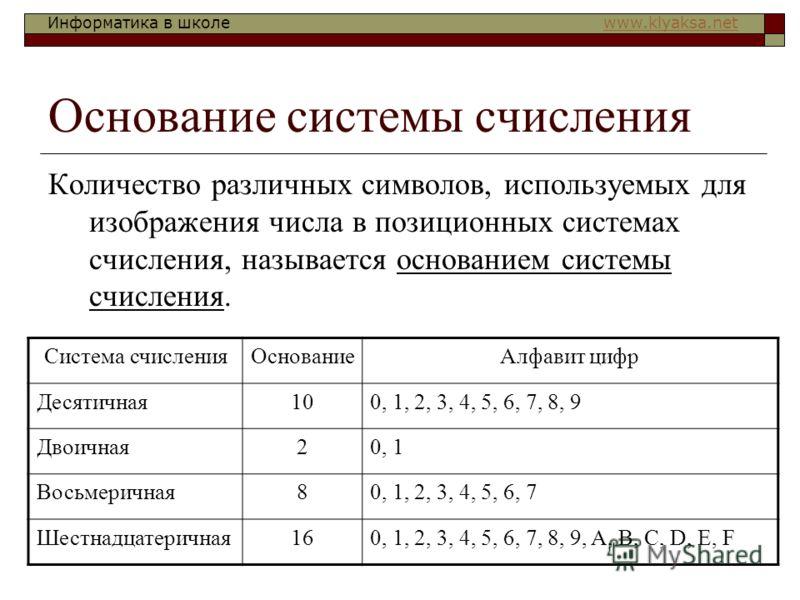 Информатика в школе www.klyaksa.netwww.klyaksa.net Основание системы счисления Количество различных символов, используемых для изображения числа в позиционных системах счисления, называется основанием системы счисления. Система счисленияОснованиеАлфа