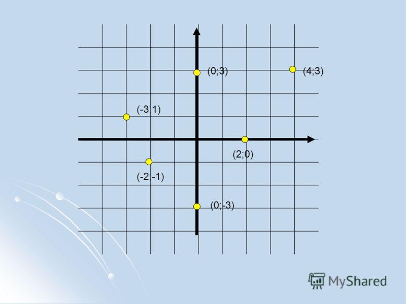 (-3;1) (0;3) (2;0) (4;3) (0;-3) (-2;-1)