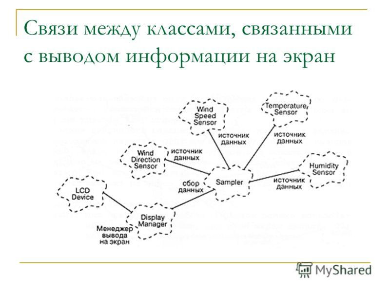 Связи между классами, связанными с выводом информации на экран