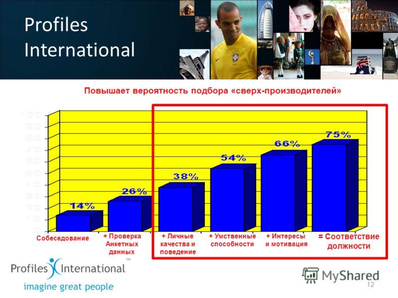 Profiles International Повышает вероятность подбора «сверх-производителей» = Соответствие должности + Интересы и мотивация Собеседование + Проверка Анкетных данных + Личные качества и поведение + Умственные способности 12
