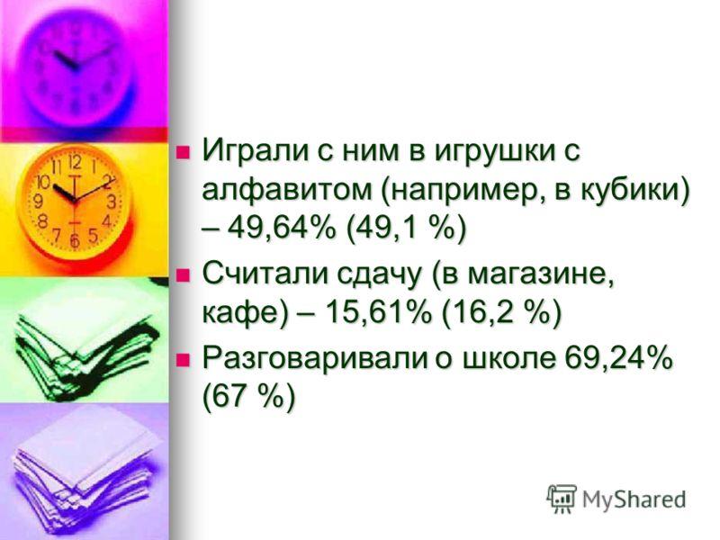 Играли с ним в игрушки с алфавитом (например, в кубики) – 49,64% (49,1 %) Играли с ним в игрушки с алфавитом (например, в кубики) – 49,64% (49,1 %) Считали сдачу (в магазине, кафе) – 15,61% (16,2 %) Считали сдачу (в магазине, кафе) – 15,61% (16,2 %)