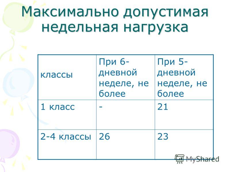Максимально допустимая недельная нагрузка классы При 6- дневной неделе, не более При 5- дневной неделе, не более 1 класс-21 2-4 классы2623