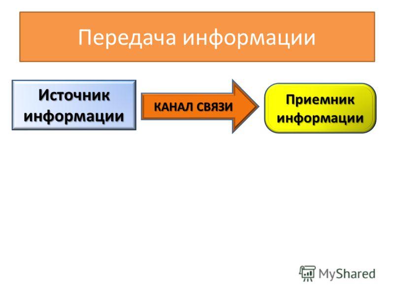 Передача информации Источник информации Приемник информации КАНАЛ СВЯЗИ