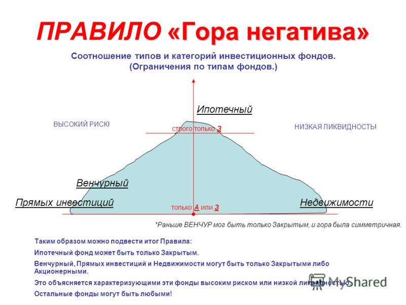 «Гора негатива» ПРАВИЛО «Гора негатива» Соотношение типов и категорий инвестиционных фондов. (Ограничения по типам фондов.) Ипотечный Недвижимости Венчурный Прямых инвестиций *Раньше ВЕНЧУР мог быть только Закрытым, и гора была симметричная. только А