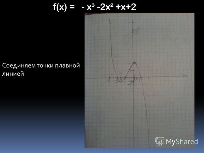 Соединяем точки плавной линией f(x) = - x³ -2x² +x+2