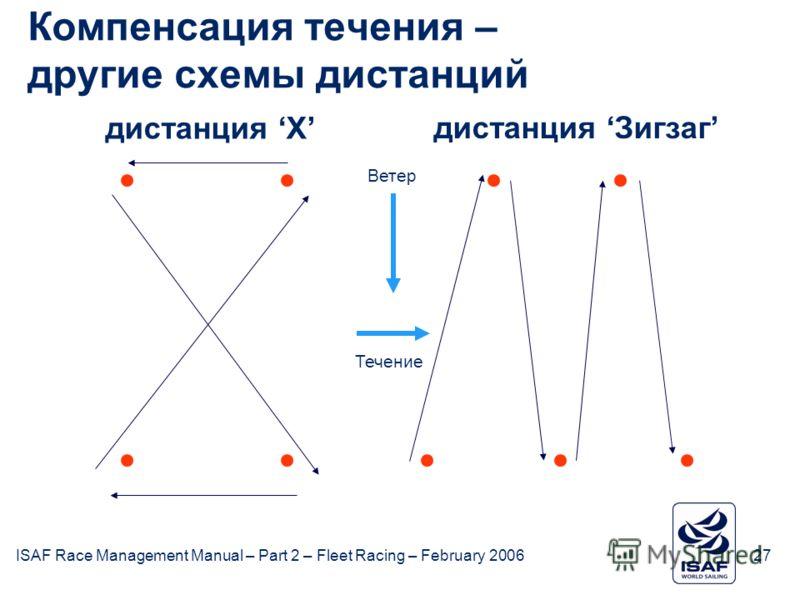 ISAF Race Management Manual – Part 2 – Fleet Racing – February 200627 Компенсация течения – другие схемы дистанций дистанция X дистанция Зигзаг Течение Ветер