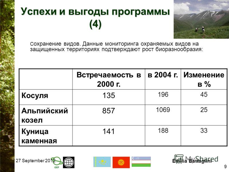 27 September 2012 Emilia Battaglini 9 Успехи и выгоды программы (4) С охранение видов. Данные мониторинга охраняемых видов на защищенных территориях подтверждают рост биоразнообразия: Встречаемость в 2000 г. в 2004 г.Изменение в % Косуля135 19645 Аль