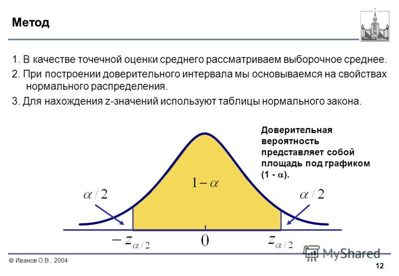12 Иванов О.В., 2004 Метод 1. В качестве точечной оценки среднего рассматриваем выборочное среднее. 2. При построении доверительного интервала мы основываемся на свойствах нормального распределения. 3. Для нахождения z-значений используют таблицы нор