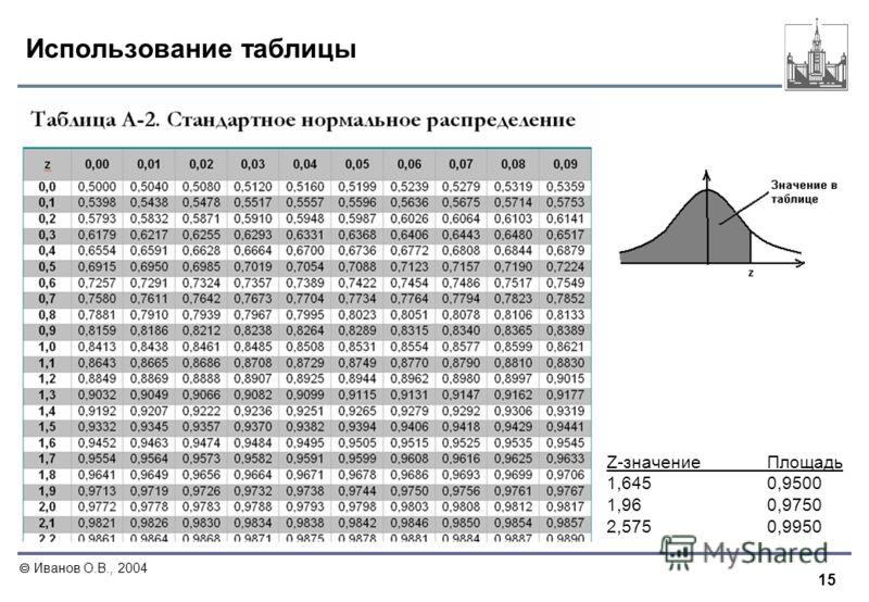 15 Иванов О.В., 2004 Использование таблицы Z-значениеПлощадь 1,6450,9500 1,960,9750 2,5750,9950