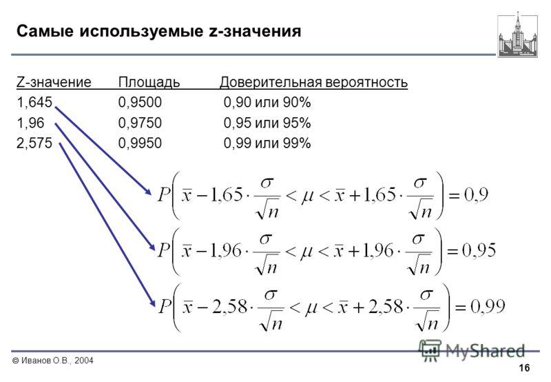 16 Иванов О.В., 2004 Самые используемые z-значения Z-значениеПлощадьДоверительная вероятность 1,6450,9500 0,90 или 90% 1,960,9750 0,95 или 95% 2,5750,9950 0,99 или 99%