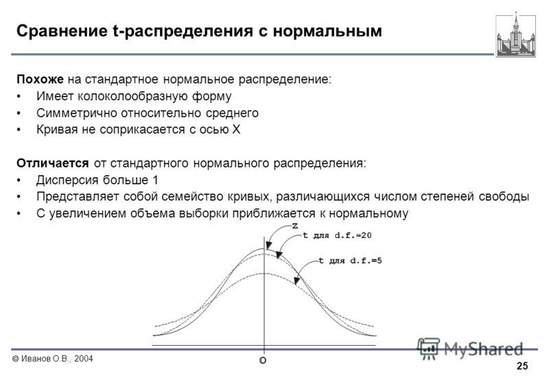 25 Иванов О.В., 2004 Сравнение t-распределения с нормальным Похоже на стандартное нормальное распределение: Имеет колоколообразную форму Симметрично относительно среднего Кривая не соприкасается с осью Х Отличается от стандартного нормального распред