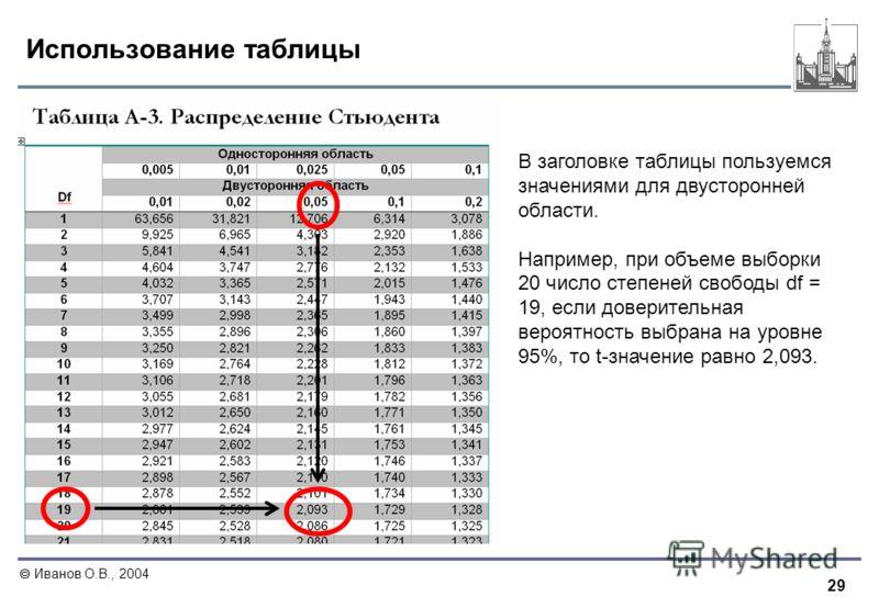 29 Иванов О.В., 2004 Использование таблицы В заголовке таблицы пользуемся значениями для двусторонней области. Например, при объеме выборки 20 число степеней свободы df = 19, если доверительная вероятность выбрана на уровне 95%, то t-значение равно 2