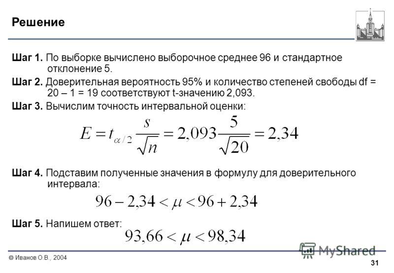 31 Иванов О.В., 2004 Решение Шаг 1. По выборке вычислено выборочное среднее 96 и стандартное отклонение 5. Шаг 2. Доверительная вероятность 95% и количество степеней свободы df = 20 – 1 = 19 соответствуют t-значению 2,093. Шаг 3. Вычислим точность ин