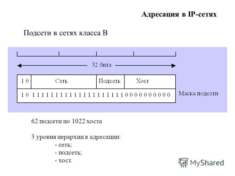 Адресация в IP-сетях 62 подсети по 1022 хоста 3 уровня иерархии в адресации: - сеть; - подсеть; - хост. Подсети в сетях класса В