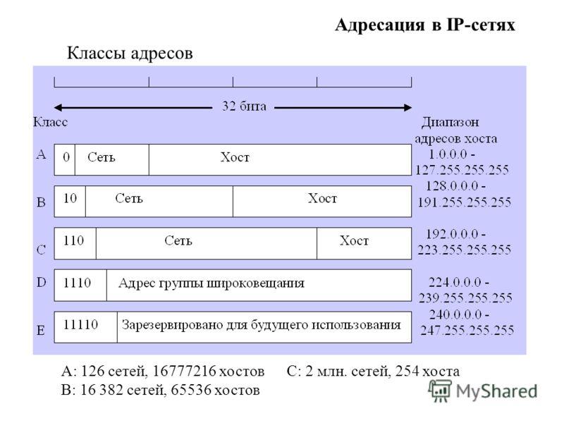 Адресация в IP-сетях Классы адресов А: 126 сетей, 16777216 хостов С: 2 млн. сетей, 254 хоста В: 16 382 сетей, 65536 хостов