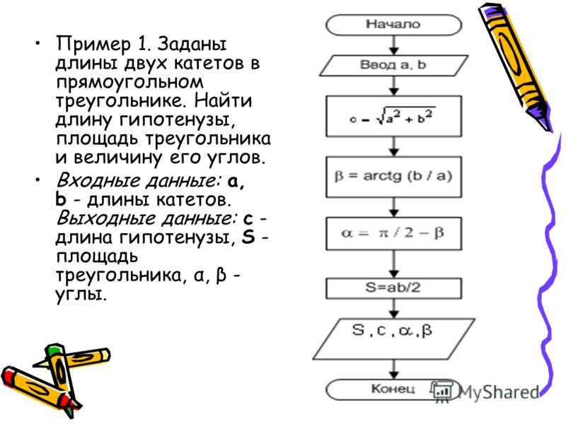 Пример 1. Заданы длины двух катетов в прямоугольном треугольнике. Найти длину гипотенузы, площадь треугольника и величину его углов. Входные данные: a, b - длины катетов. Выходные данные: с - длина гипотенузы, S - площадь треугольника, α, β - углы.