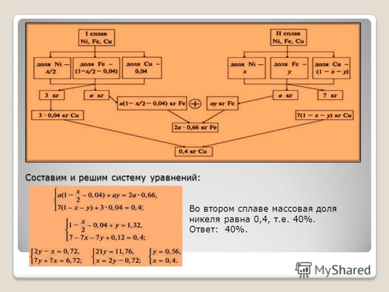 Составим и решим систему уравнений: Во втором сплаве массовая доля никеля равна 0,4, т.е. 40%. Ответ: 40%.