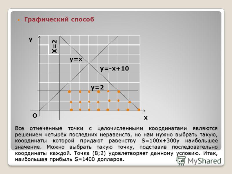Все отмеченные точки с целочисленными координатами являются решением четырёх последних неравенств, но нам нужно выбрать такую, координаты которой придают равенству S=100x+300y наибольшее значение. Можно выбрать такую точку, подставив последовательно