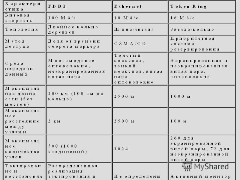 27.09.2012Сети ЭВМ проф. Смелянский Р.Л. 125